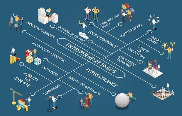 Izometryczny schemat blokowy przedsiębiorcy z ilustracją symboli strategicznego myślenia i umiejętności