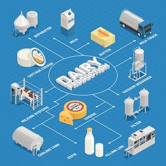 Izometryczny schemat blokowy przemysłu mleczarskiego