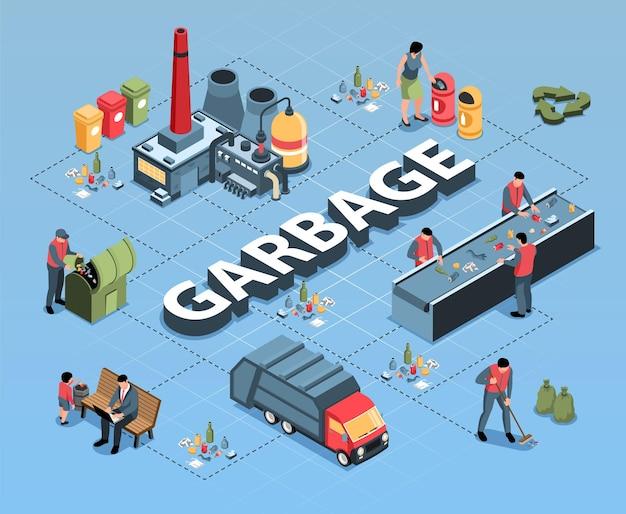 Izometryczny schemat blokowy recyklingu odpadów śmieci