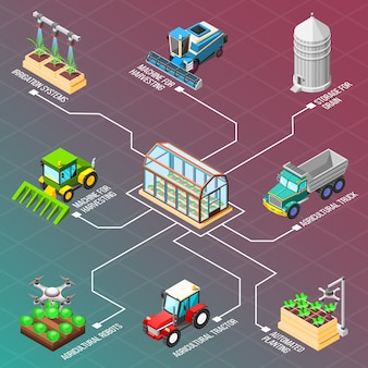 Izometryczny schemat blokowy robotów rolniczych