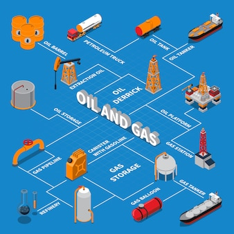 Izometryczny schemat blokowy ropy naftowej i gazu