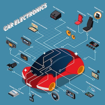 Izometryczny schemat blokowy samochodowych urządzeń elektronicznych z nawigacyjnym rejestratorem wideo z klimatyzacją i fotelem do masażu