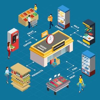 Izometryczny schemat blokowy sklepu spożywczego