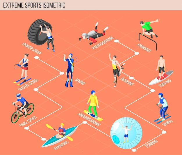 Izometryczny schemat blokowy sportów ekstremalnych