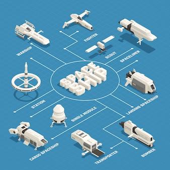Izometryczny schemat blokowy statku kosmicznego