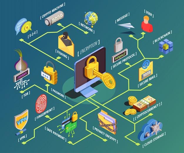 Izometryczny schemat blokowy szyfrowania danych
