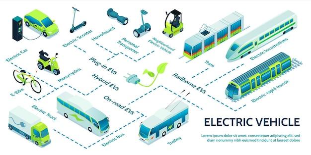 Izometryczny schemat blokowy transportu elektrycznego z różnymi środkami transportu