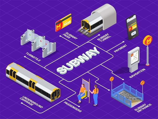Izometryczny schemat blokowy transportu metra