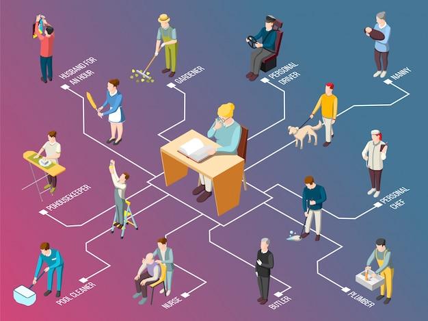 Izometryczny schemat blokowy urzędnika krajowego