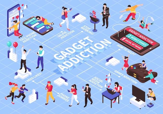 Izometryczny schemat blokowy uzależnienia od gadżetów i gier online z ilustracją symboli mediów społecznościowych