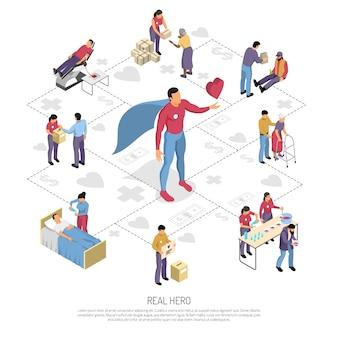 Izometryczny schemat blokowy wolontariuszy