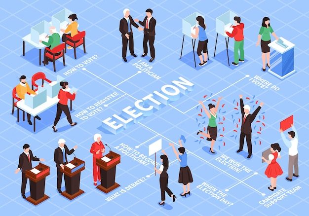 Izometryczny schemat blokowy wyborów z ludzkimi postaciami wyborców, postaciami politycznymi i zespołami z podpisami tekstowymi