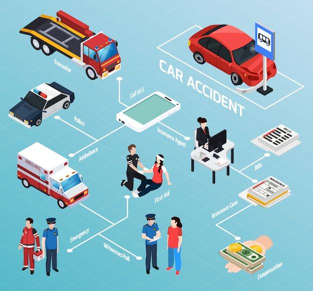 Izometryczny schemat blokowy wypadku samochodowego