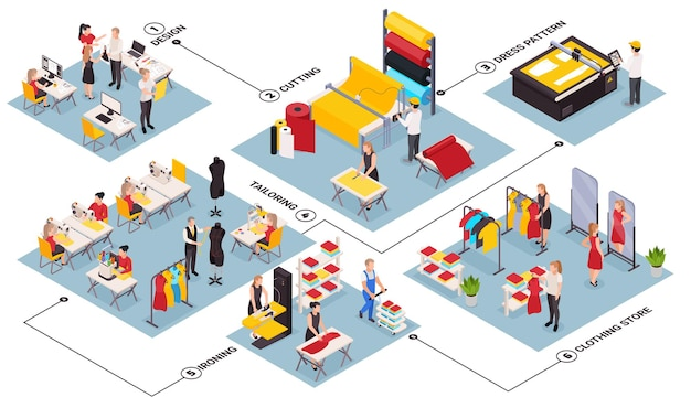 Izometryczny schemat blokowy z personelem szwalni i sklepu odzieżowego krawiectwo prasowanie projektujące nowe ubrania