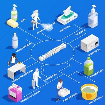 Izometryczny schemat blokowy z profesjonalną dezynfekcją i produktami