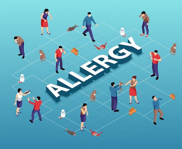 Izometryczny schemat blokowy z różnymi alergenami i osobami cierpiącymi na alergie