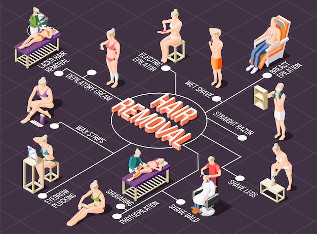 Izometryczny schemat blokowy z różnymi sposobami usuwania włosów 3d