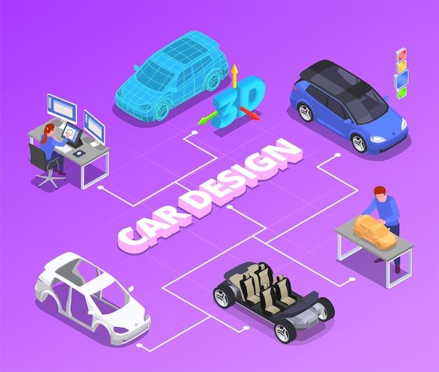 Izometryczny schemat blokowy zawodu projektanta samochodów z ilustracjami symboli modelowania 3d