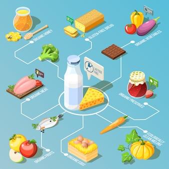 Izometryczny schemat blokowy żywności ekologicznej