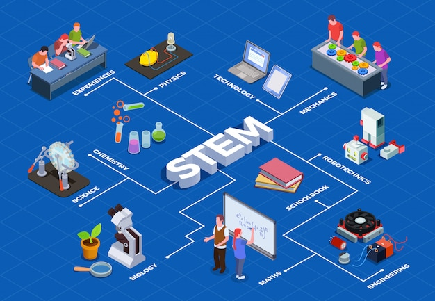 Izometryczny schemat edukacyjny stem z ludzkimi postaciami uczniów i izolowanymi obrazami przedmiotów wyposażenia edukacyjnego