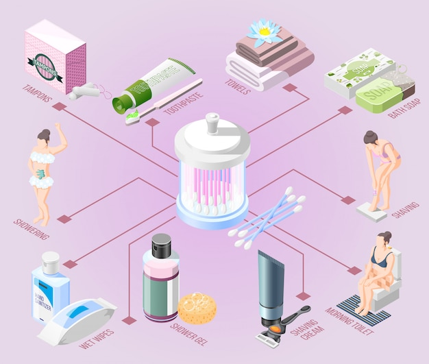 Izometryczny schemat higieny
