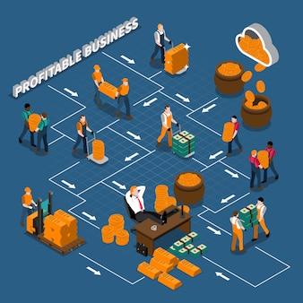 Izometryczny schemat procesu produkcji finansowej