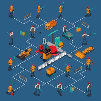 Izometryczny schemat przepływu osób górników