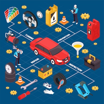 Izometryczny schemat serwisowy serwisu samochodowego