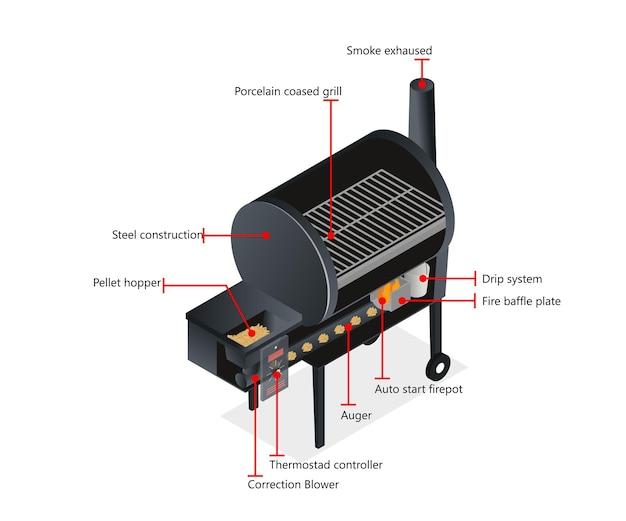 Izometryczny styl ilustracja infografika grilla żywności z podpisem