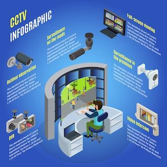 Izometryczny szablon infografiki cctv z różnymi urządzeniami do nadzoru i obserwacji w różnych miejscach na białym tle