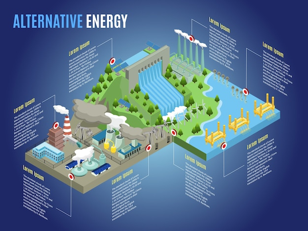 Izometryczny szablon infografiki energii alternatywnej z wiatrakami fala pływowa błyskawica hydroelektrownia termiczna biopaliwo jądrowe i elektrownie