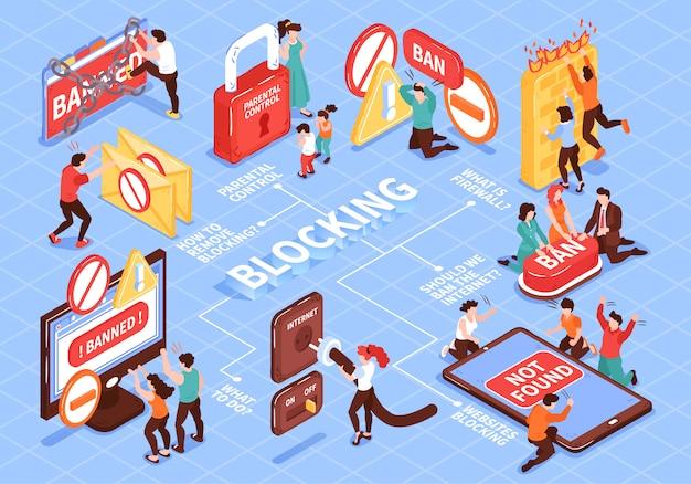 Izometryczny zabroniony skład schematu blokowego strony internetowej z ikonami odizolowane ikony i piktogramy z ilustracjami ludzi i tekst podpisów