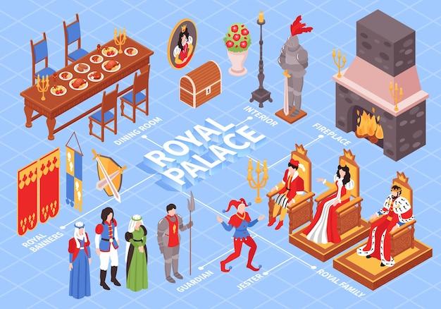 Izometryczny zamek królewski wewnętrzny schemat blokowy ilustracji kompozycji