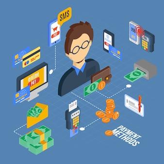 Izometryczny zestaw płatności