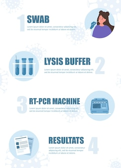Jak działa test pcr. infografika testowania koronawirusa covid-19.