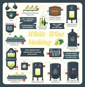 Jak powstaje wino z elementami wina i infografiką