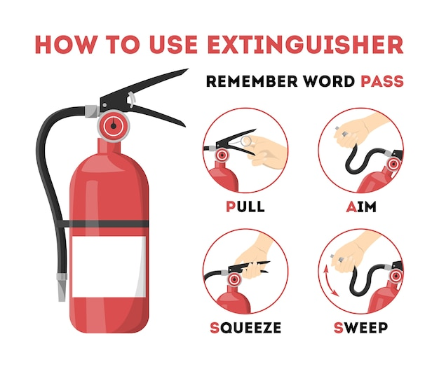 Jak używać gaśnicy. informacje na wypadek awarii