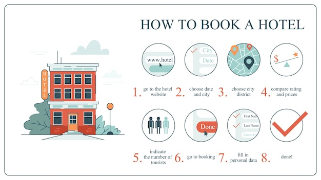 Jak zarezerwować hotel online dla początkujących. idea podróży i turystyki. poradnik dla osób planujących wakacje. rezerwacja apartamentu. ilustracja
