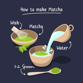 Jak zrobić matchę
