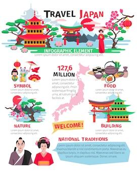 Japoński zwiedzanie zabytków żywności i atrakcji kulturalnych dla turystów płaski plakat z infograph