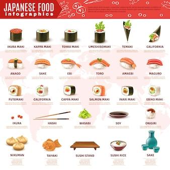 Japońskie sushi infografiki