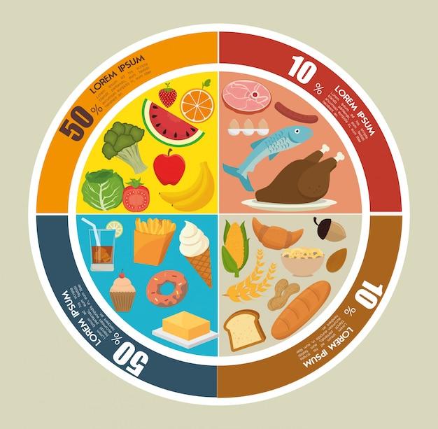 Jedzenie i odżywianie