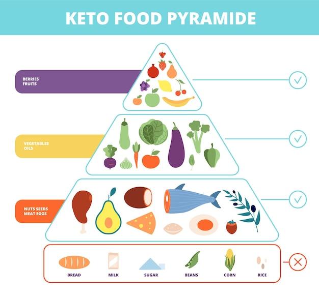 Jedzenie keto. piramida żywieniowa, żywność o niskiej zawartości węglowodanów. schemat zdrowej diety ketogenicznej. wektora infographic bilans węglowodanów, białek i tłuszczów. dieta ketogeniczna, ilustracja zdrowia wykresu żywności