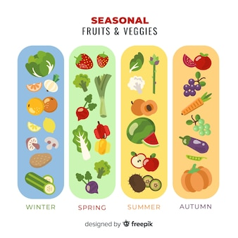 Kalendarz sezonowych warzyw i owoców