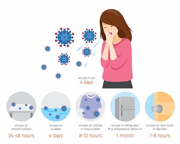 Kaszel kobiety, czas trwania choroby koronawirusa, wirusy covid-19 żyjące w wodzie, lodówka, powietrze, podłoga, klamka, ubrania