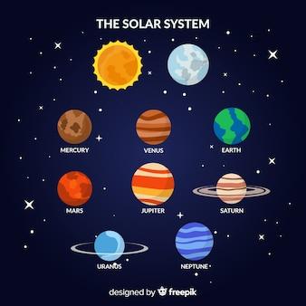 Klasyczny schemat układu słonecznego z płaskim deisgn