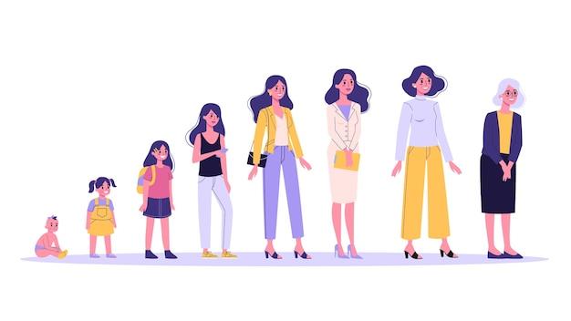 Kobieta w różnym wieku. od dziecka do starca. pokolenie nastolatków, dorosłych i dzieci. proces starzenia. ilustracja w stylu kreskówki
