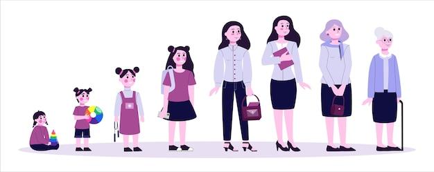 Kobieta w różnym wieku. od dziecka do starca. pokolenie nastolatków, dorosłych i dzieci. proces starzenia. ilustracja