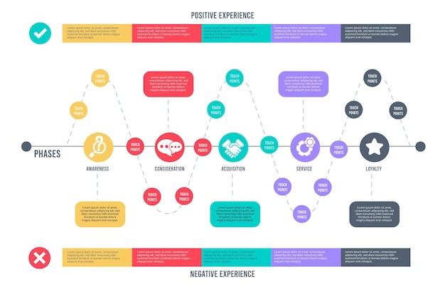 Kolekcja infografikę mapa podróży klienta
