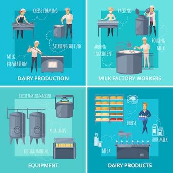 Kolekcja sceny produkcji mleczarskiej